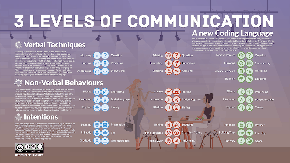 3 Levels of Communication Infographic