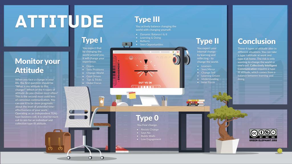 attitude to change infographic