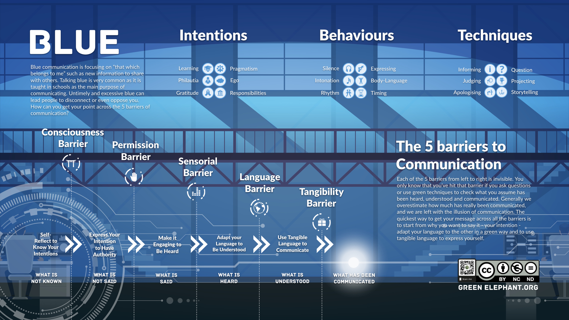 The 5 Barriers of Blue Communication Infographic