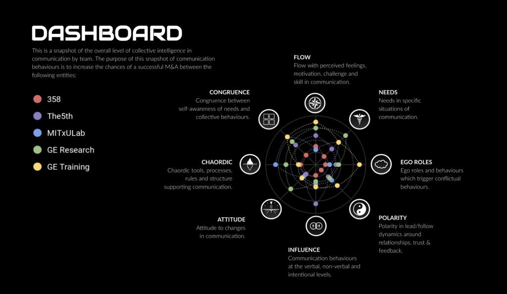 dashboard simulation