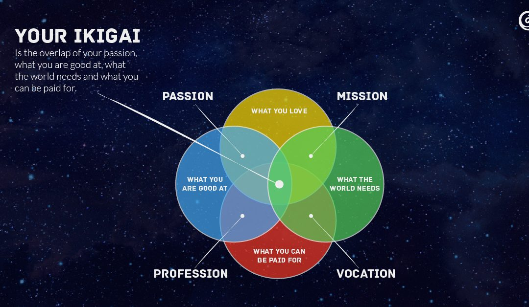 The Ikigai Quest – How to get paid for what you love?