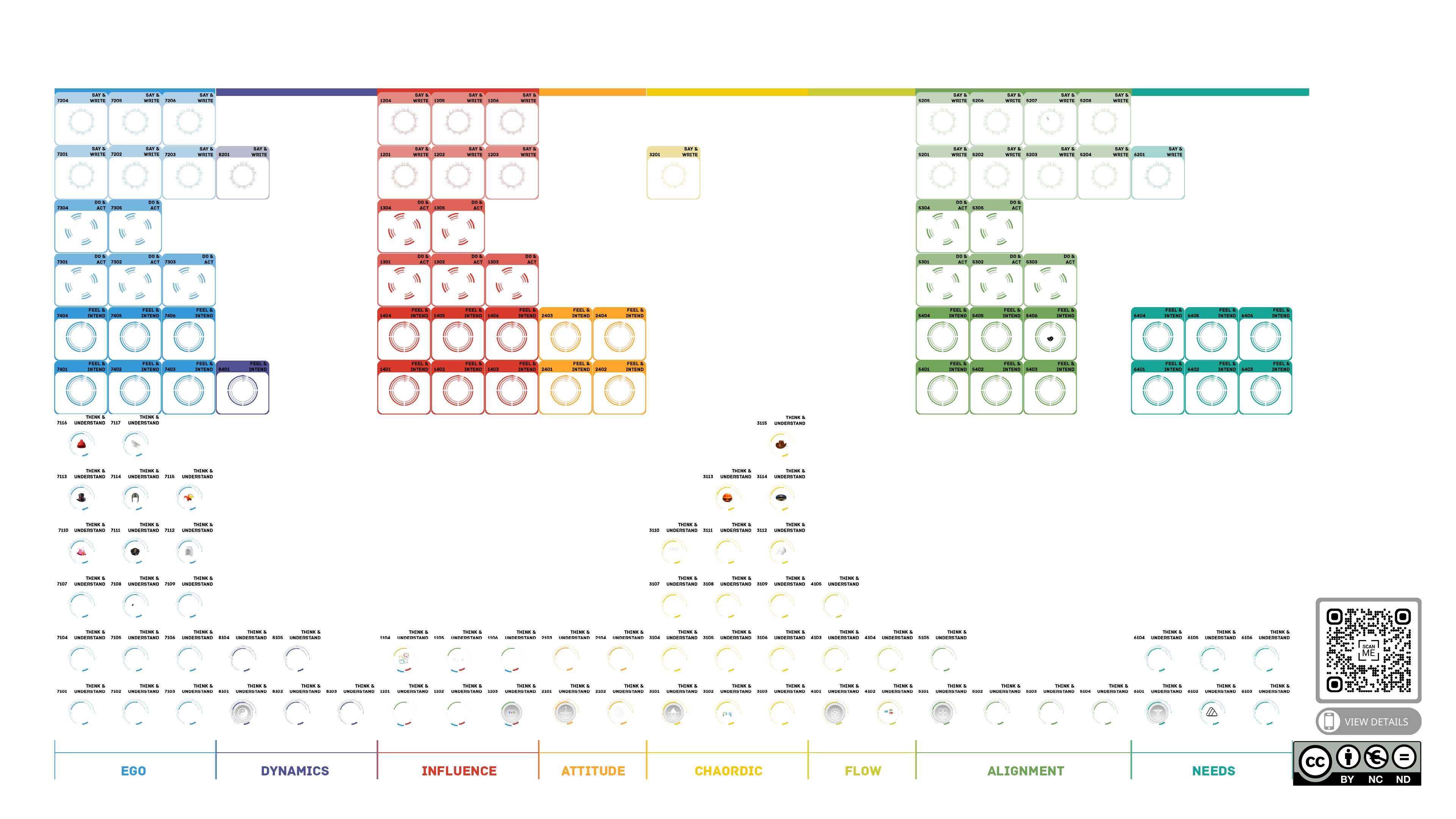The Periodic Table of Communication